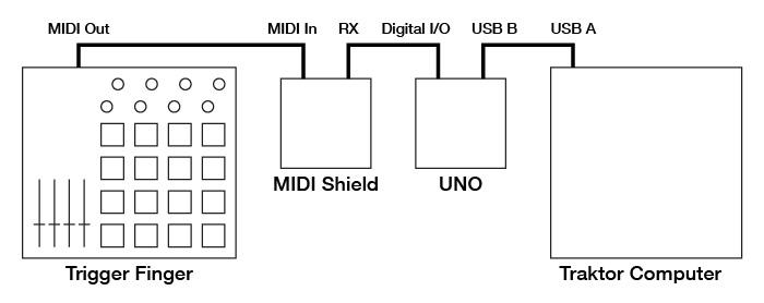 MIDI To F1 Topology